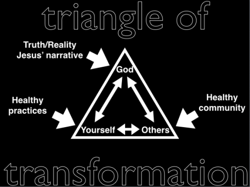 Triangle of Transformation Gone Right
