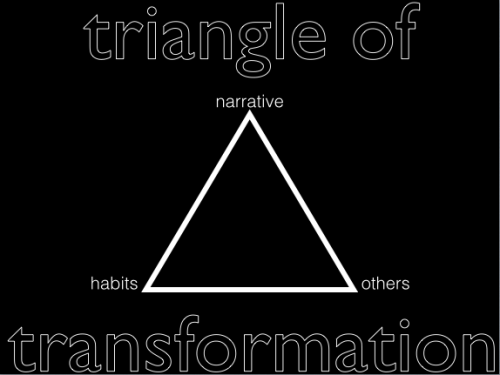 Triangle of Transformation Screenshot